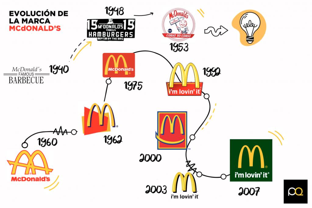 Evolución de la marca de McDonlads