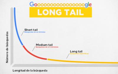 📈Long tail: una estrategia de marketing que es importante